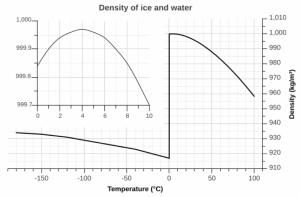 Täthet i vatten och is vid olika temperaturer