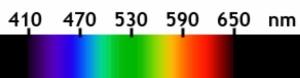 Regnbågens färger, våglängd i nanometer