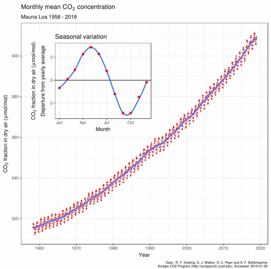 Keeling-kurva, koldioxid i atmosfären vid Mauna Loa, Hawaii Klicka för mer info, använd browserns backa-knapp för att återvända