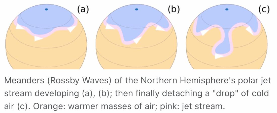 Meandrande Rossbyvågor i tre utvecklongsstadier