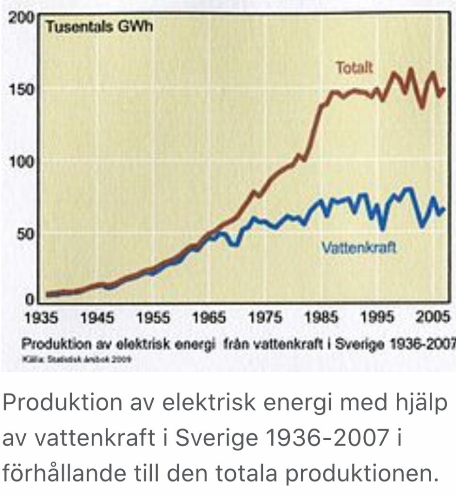 Produktion av elektrisk energi i Sverige
