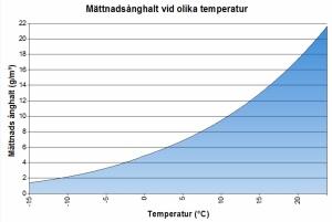 Luftens möjliga vattenhalt vid olik temperaturer