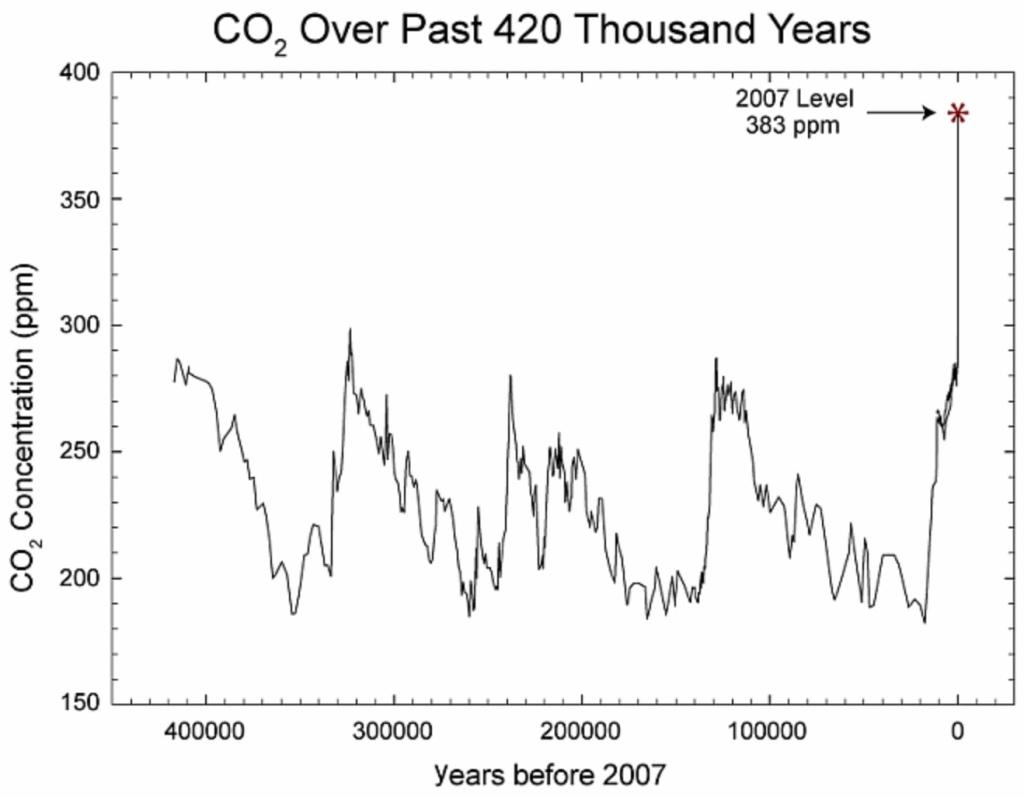 Koldioxidhalt i atmosfären under 420 000 år fram till 2007