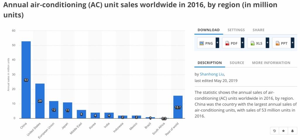 Försäljning av luftkonditionering i några olika delar av världen