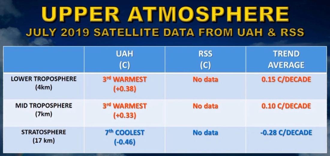 Temperatur på 4, 7 och 17 km höjd i atmosfären inklusive trender
