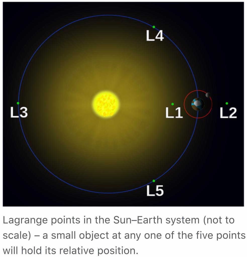 Fem Lagrangepunkter där satelliter kan hålla precis jämna steg med Jorden