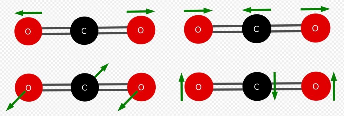 Hur koldioxid reagerar på IR-strålning