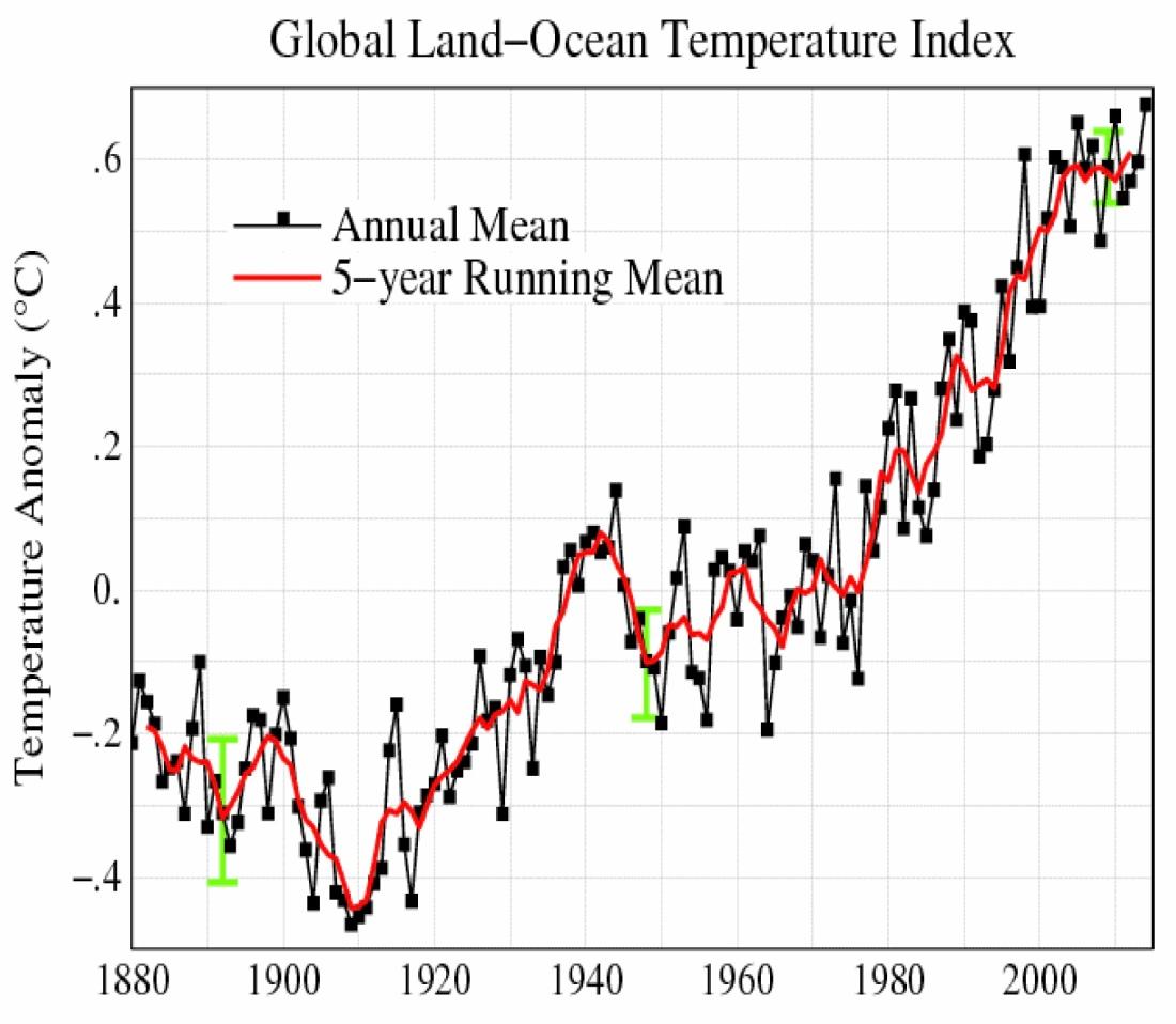 Temperaturens utveckling från 1880