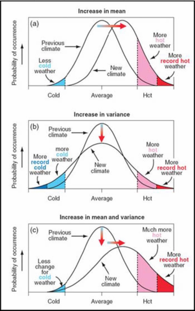 Inverkan på normalfördelningar av medelvärde, standardavvikelse och varians.