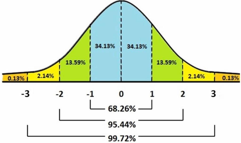 Statistiskt idealiserad normalfördelning, en klockkurva