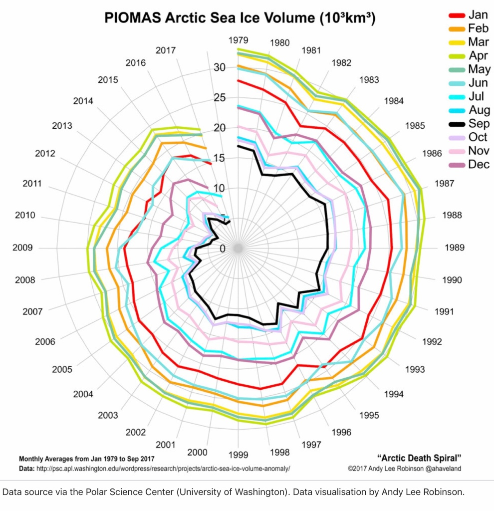 Arktiska Oceanens volym av flytande is för varje månad 1979 - 2017.