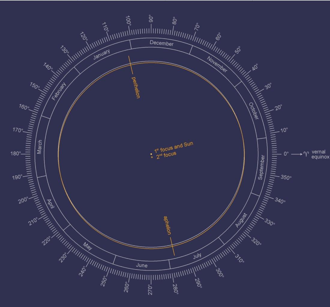 Illustrationer av Jordbanan brukar ha enormt överdrivna proportioner, här ett korrektare alternativ. Jordbanan i gult, cirkeln i grått.